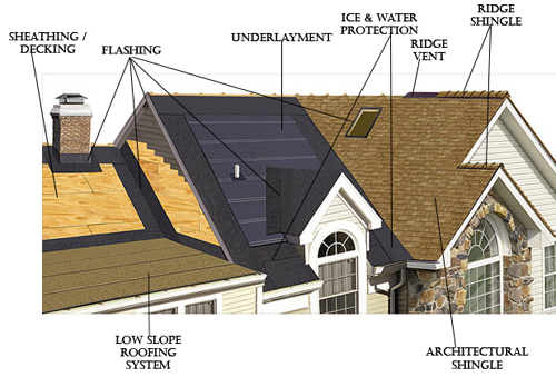 flashing-sheathing-decking-ridge-vent-underlayment